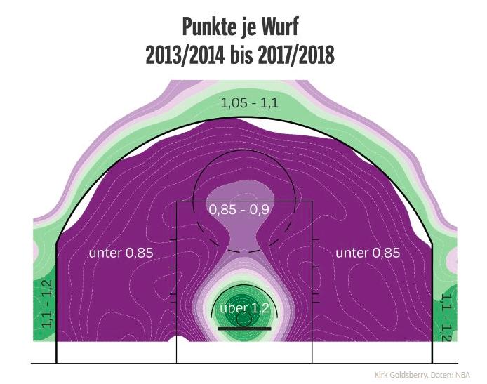 Dreipunktewürfe im Basketball oder wie eine Linie das Spiel revolutionierte